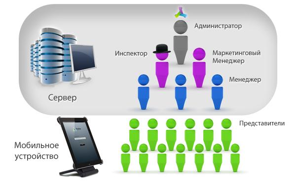 Crm система автоматизации обслуживание сайтов 1с битрикс