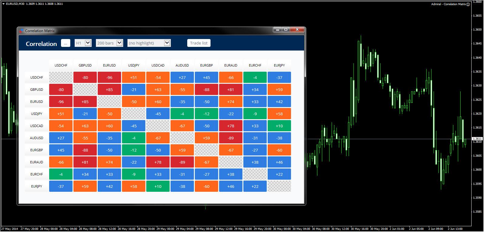 Автоматизация торговли на форекс форум forex индикатор начала тренда
