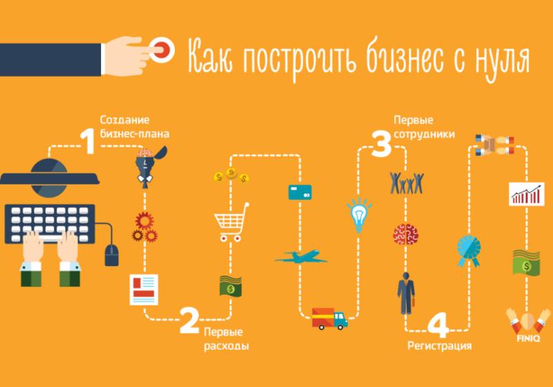 Как сделать свои бизнес с нуля
